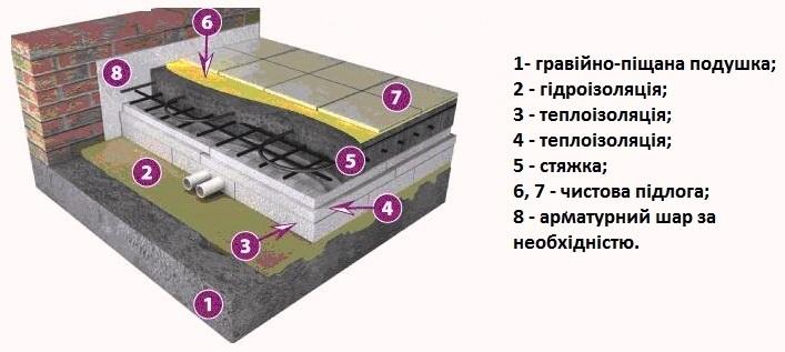 Гідроізоляція підлоги перед стяжкою
