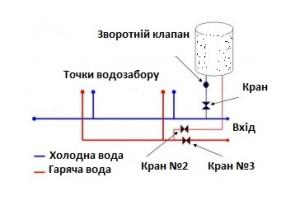 Схема підключення бойлеру горячої води