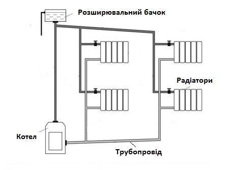 Системи водяного опалення приватних будинків і схема.