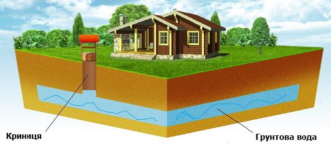 Глибина грунтової води для копання криниці.