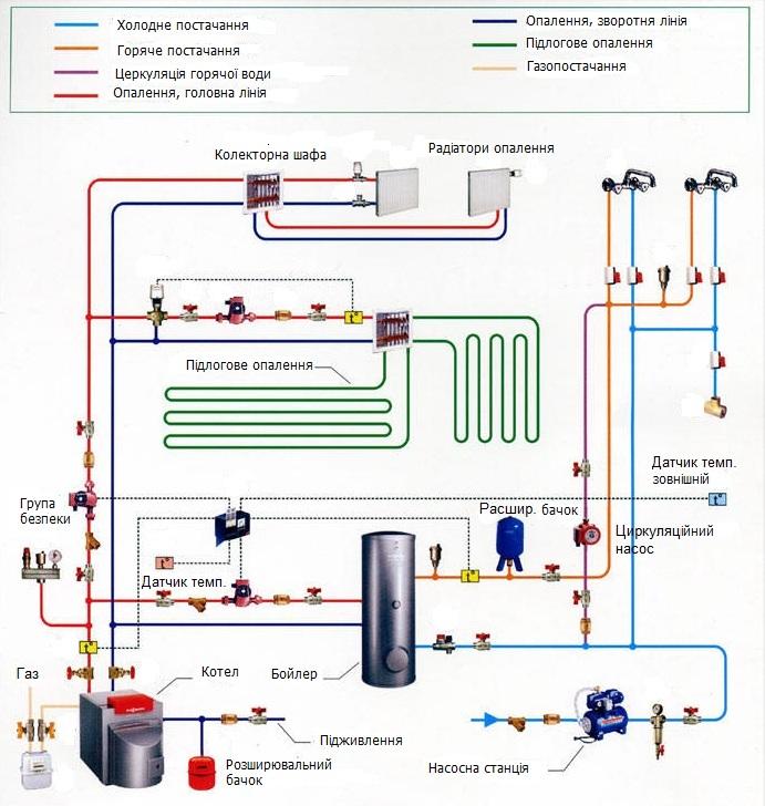 Схема газової котельні в будинку