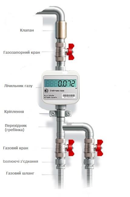 Встановлення газових лічильників у Київських квартирах.