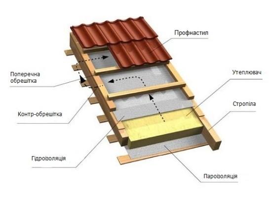 Гідроізоляція даху - схема.