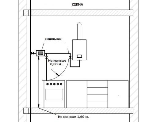 Встановлення газових лічильників, або як встановити лічильник для газу?