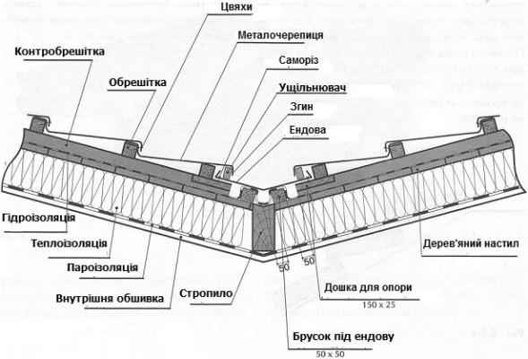 Монтаж ендови і карнизної планки в даху із металочерепиці