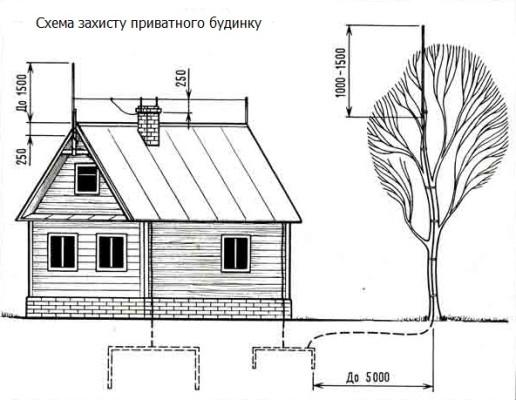 блискавкозахист будівель і споруд - схема