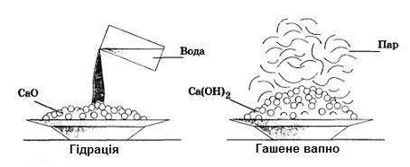 формула гашеного вапна