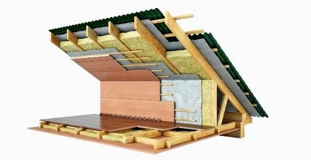 Утеплення даху будинку