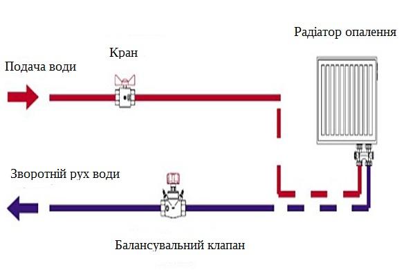 Балансувальні клапани - схема.