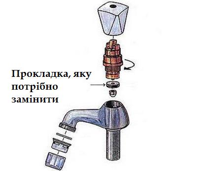 Заміна прокладки в крані, щоб не капала вода.